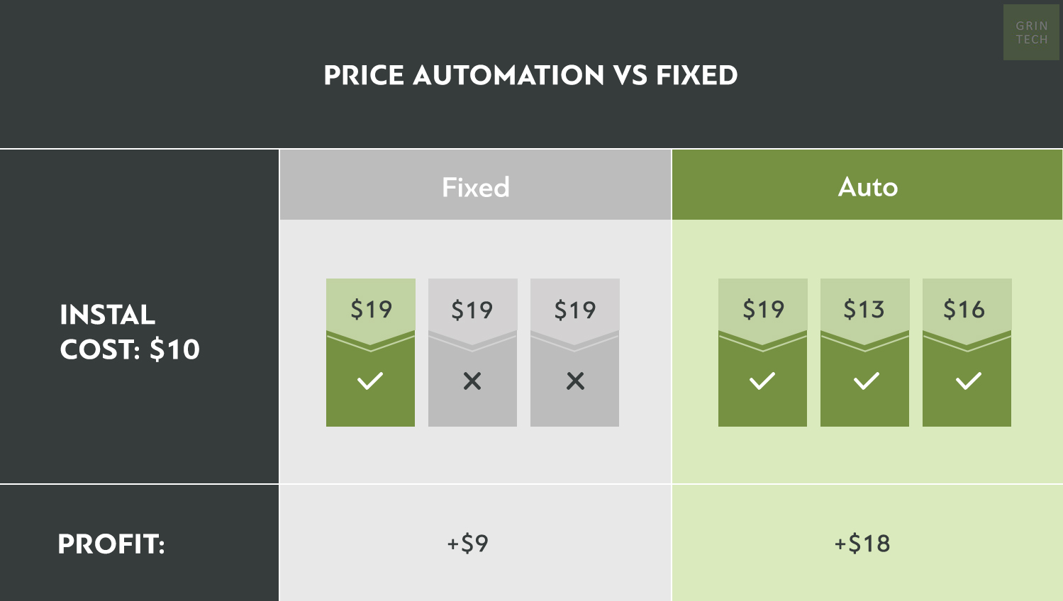price automation - personalisation & benefits