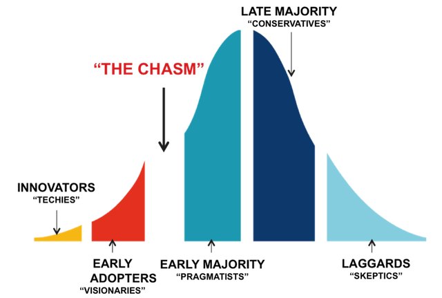 cross the chasm summary: different stages representation