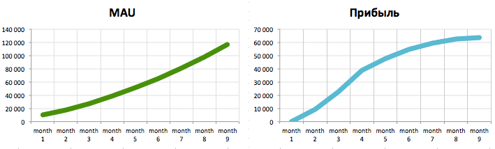 mau and revenue charts