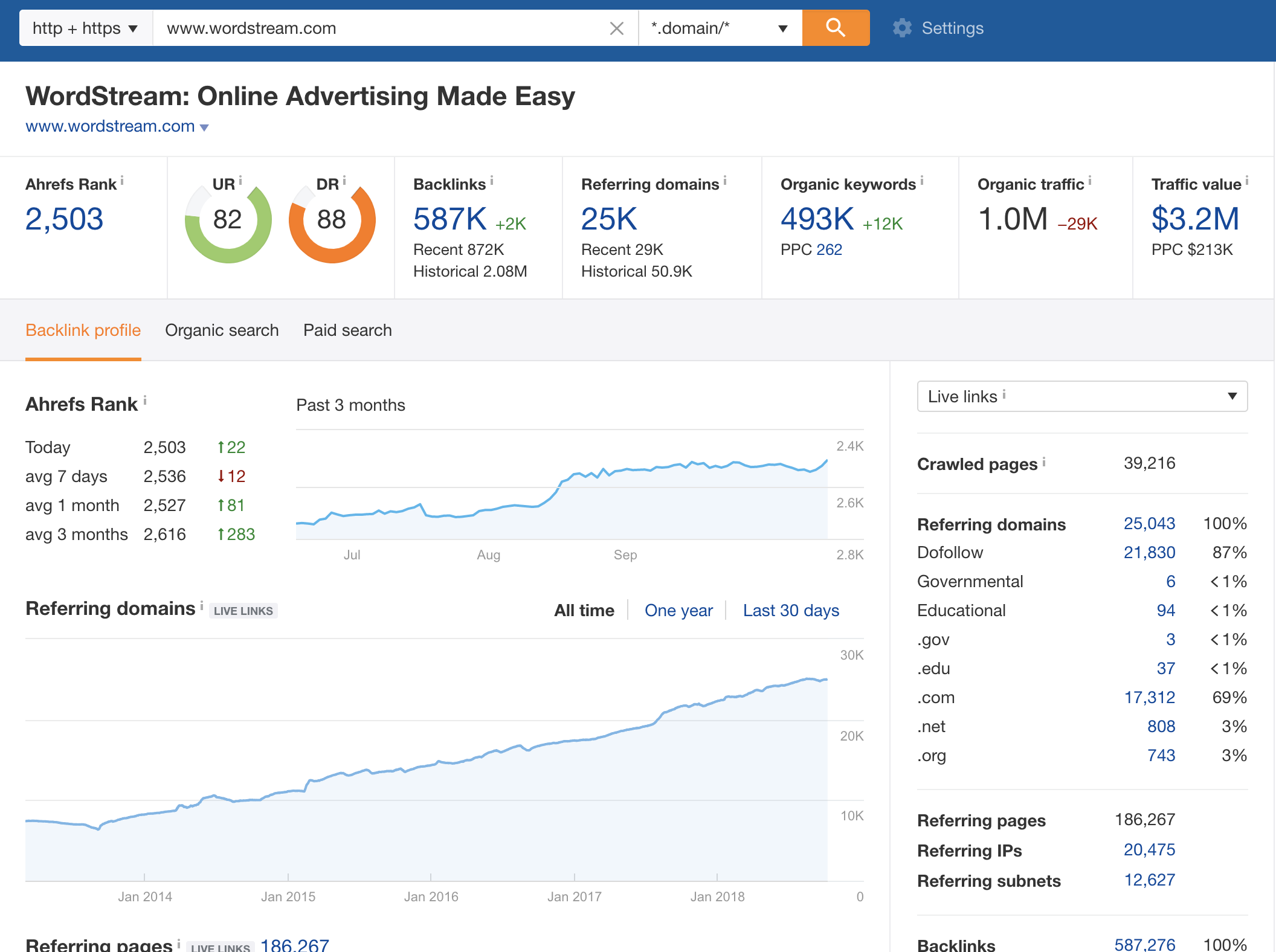 online pr - wordstream overview via ahrefs