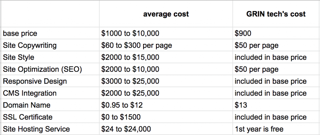 average cost of website design for small business