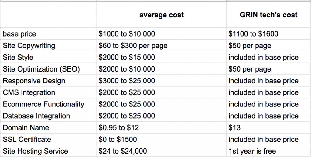 average cost of online store website design